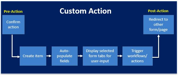 KWizCom Custom Actions