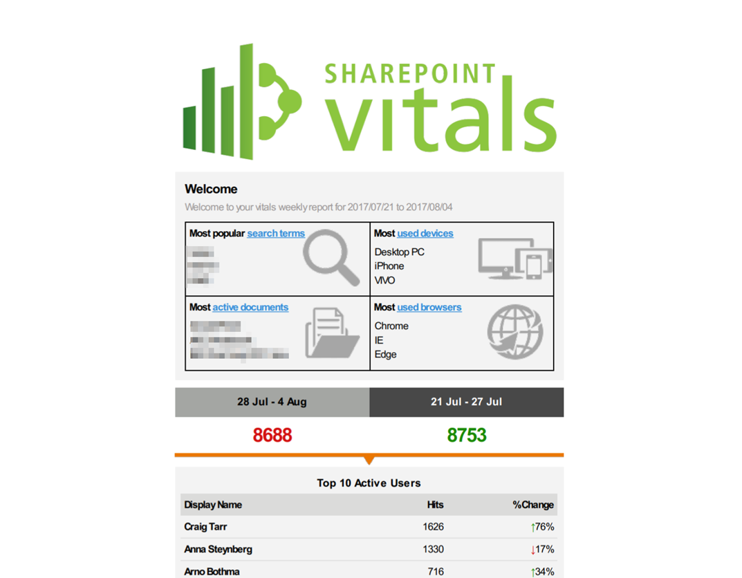 SharePoint Vitals Review