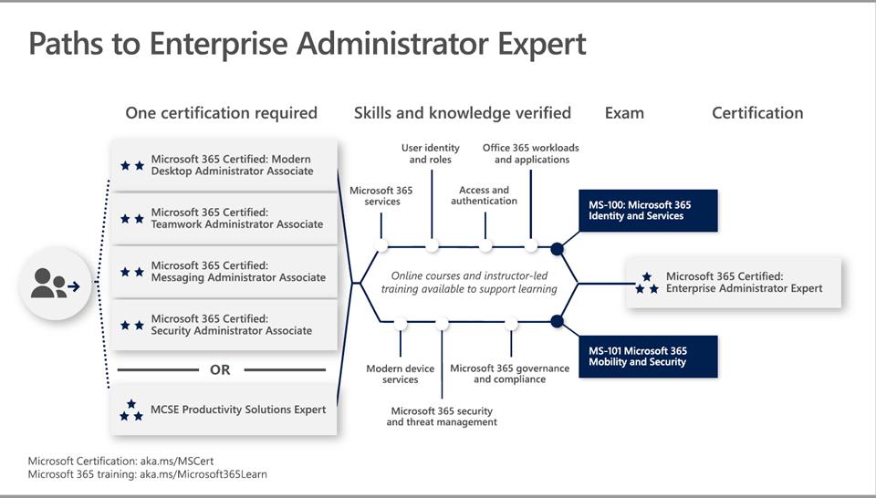 Enterprise Administrator Expert
