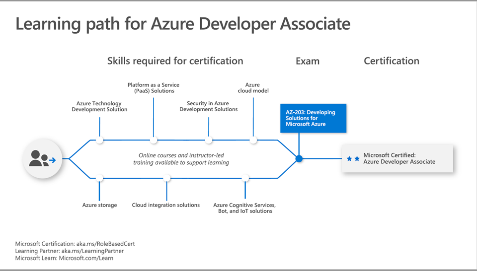 Azure Developer Associate