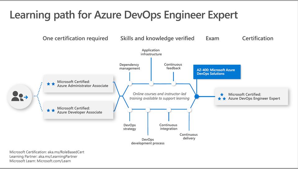 Azure DevOps Engineer Expert