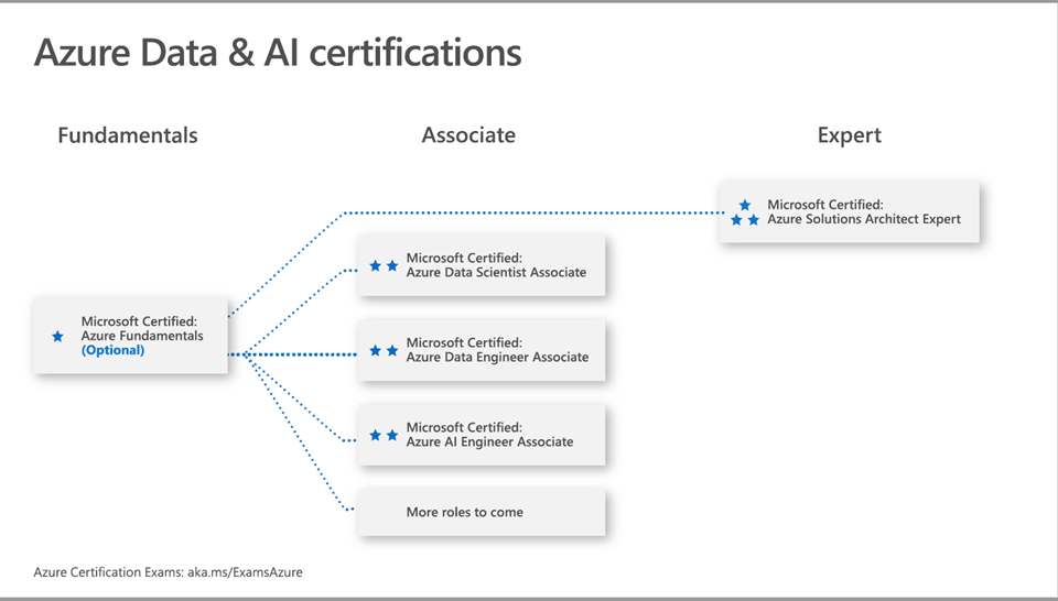 Azure Data and AI Certifications